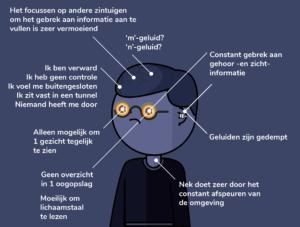 Illustratie van de ervaringen van mensen met Ushersyndroom